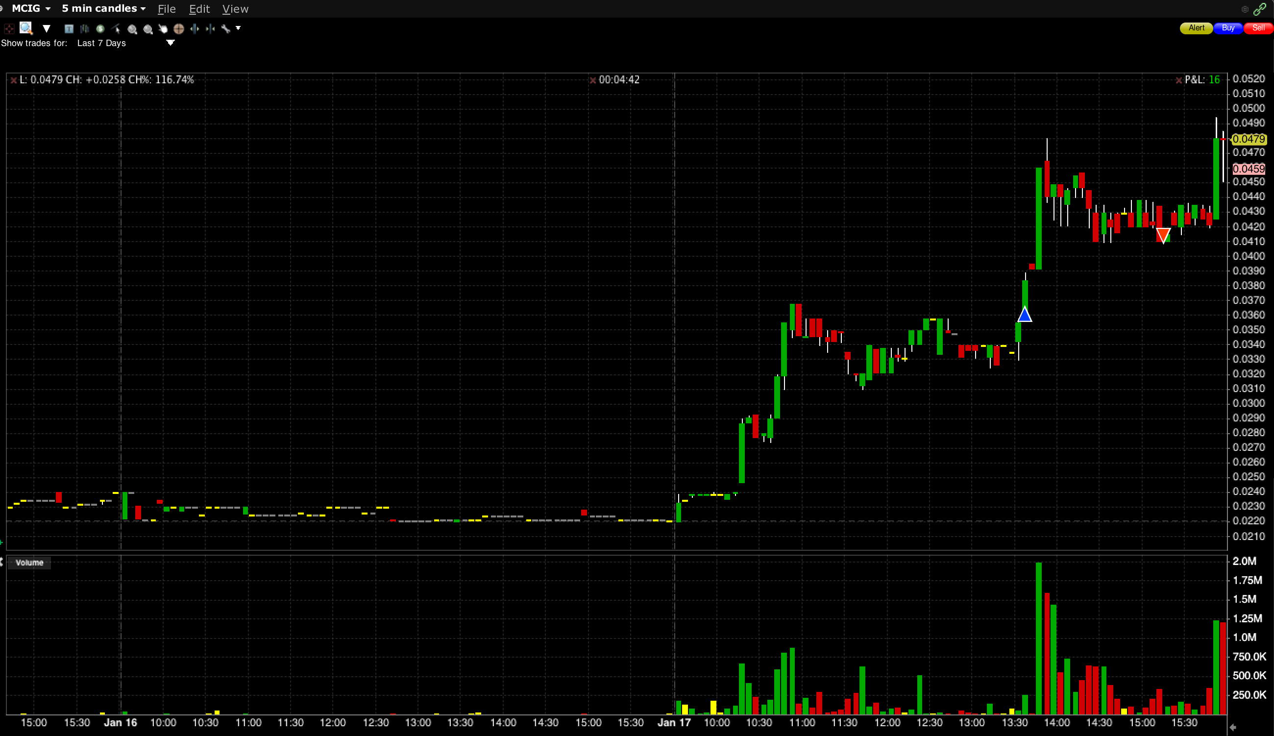 MCIG 5min Intraday Chart with entry and exit points