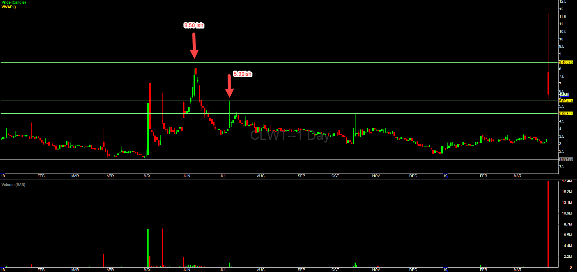 CLWT Daily