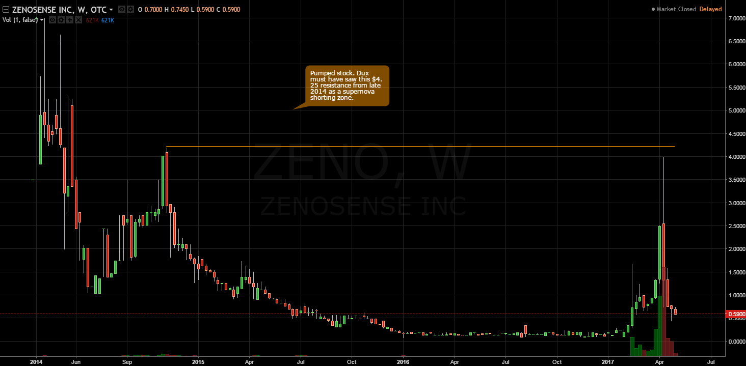 Zeno 1