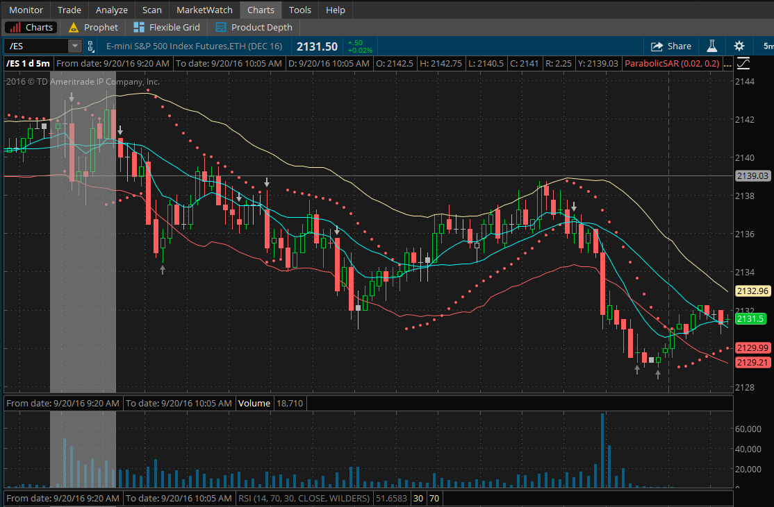 $ES bounce and reshort