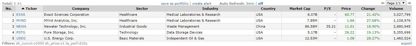 u s energy corp useg stock trade results profit ly